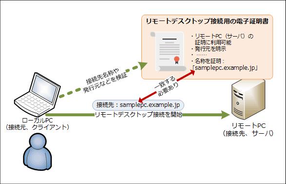 リモートデスクトップ接続時にローカルPCはリモートPCを電子証明書で検証する(概要)