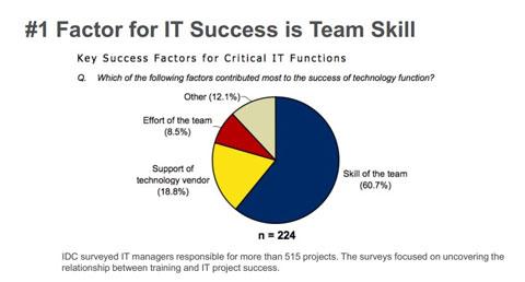 プロジェクトの成功要因