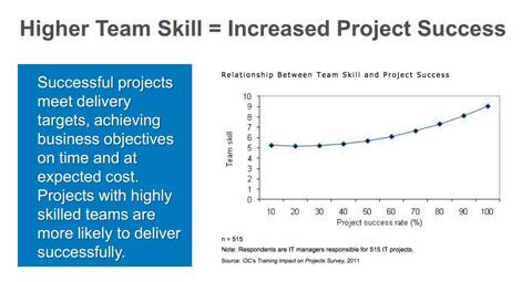 チームメンバーのスキルとプロジェクト成功率