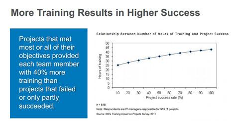 トレーニングの時間とプロジェクト成功率