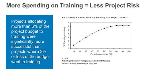 教育への投資とプロジェクト成功率