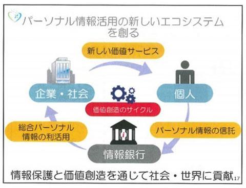 「情報銀行」の構想