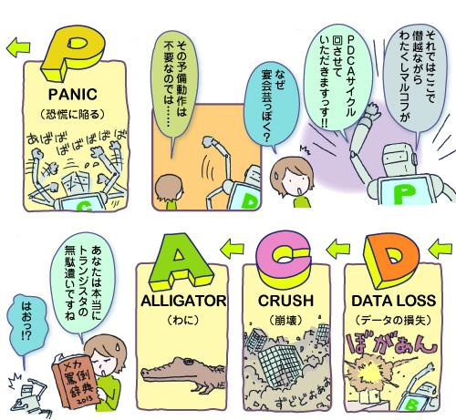 PDCAサイクル1