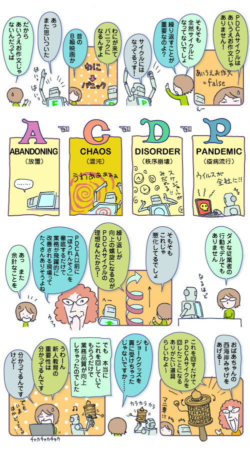 PDCAサイクル2