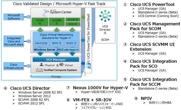 Cisco UCS説明図