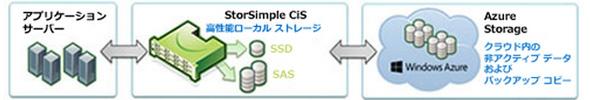 StorSimple概要図