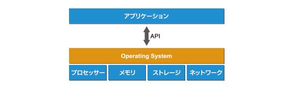 図1:従来のOSはハードウェアを抽象化し、アプリケーションにAPIを提供する