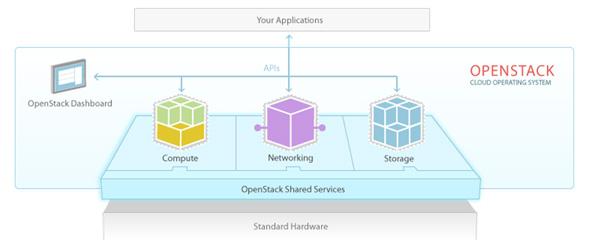 図2:OpenStackのアーキテクチャを示す図