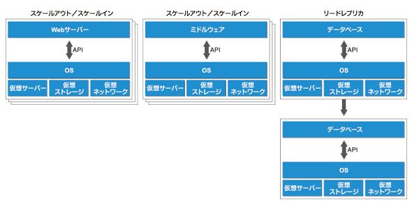 図3:クラウドにアプリケーションを展開した状態