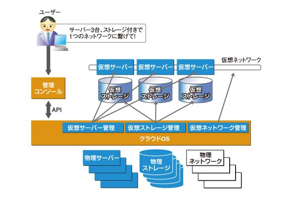 図4:一般的なクラウドOSの構造