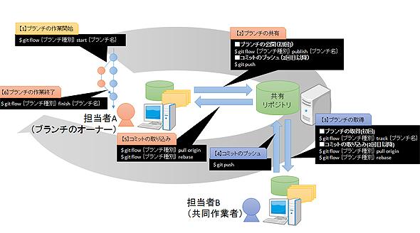 gitflow3_1.jpg