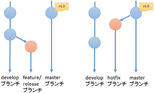 gitflow3_2.jpg