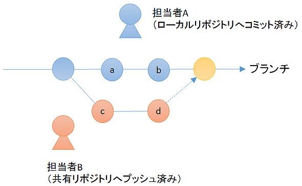 gitflow3_3.jpg
