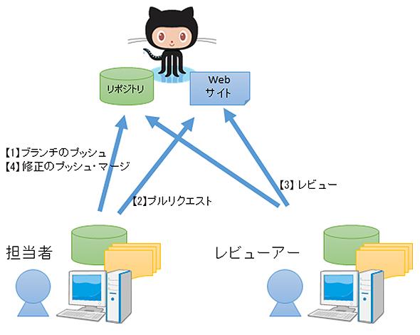gitflow4_1.jpg