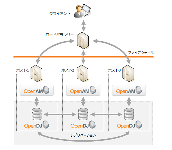 http://image.itmedia.co.jp/ait/articles/1402/12/openam03_fig08.png