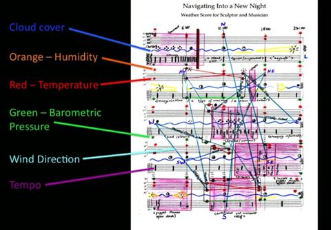 気象データを用いて作成された楽譜