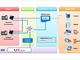 HTML5に注力した「nexacro platform」を5月にリリース:企業向けUI/UXプラットフォーム提供2社、日本ネクサウェブとトゥービーソフトジャパンが組織統合
