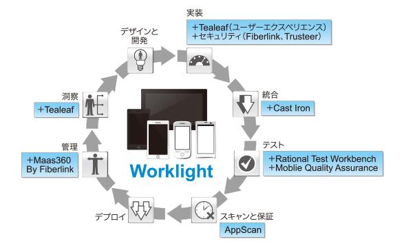 ibm_worklight02.jpg