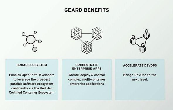 Docker形式を含めたコンテナによるアプリケーションの構築を可能にする