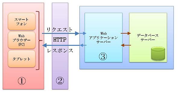 Webアプリ構築で、まず考えるべきアーキテクチャの検討ポイント(基礎 ...