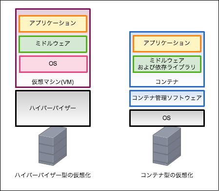 VMとコンテナ仮想化の違い