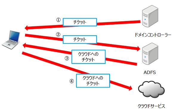 ドメインコントローラ - Domain controller (Windows) - JapaneseClass.jp