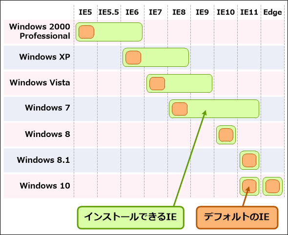 クライアントWindows OSで利用できるIEのバージョン。Windows 2000 Professional: IE5/IE5.5/IE6、 Windows XP: IE6/IE7/IE8、 Windows Vista: IE7/IE8/IE9、 Windows 7: IE8/IE9/IE10/IE11、 Windows 8: IE10、 Windows 8.1: IE11/Edge、 Windows 10: IE11/Edge