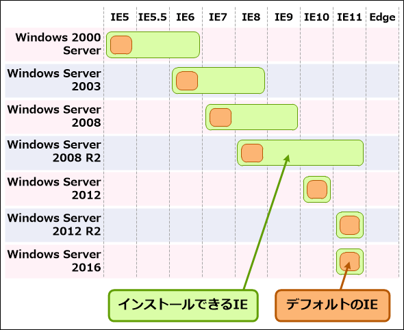 Windows Serverで利用できるIEのバージョン。Windows 2000 Server: IE5/IE5.5/IE6、 Windows Server 2003: IE6/IE7/IE8、 Windows Server 2008: IE7/IE8/IE9、 Windows Server 2008 R2: IE8/IE9/IE10/IE11、 Windows Server 2012: IE10、 Windows Server 2012 R2: IE11/Edge、 Windows Server 2016: IE11