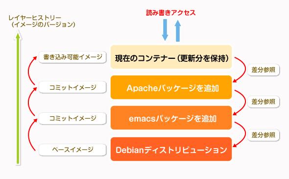 レイヤー化されているDockerのファイルシステム