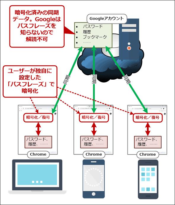 Chromeの同期データを「パスフレーズ」で暗号化