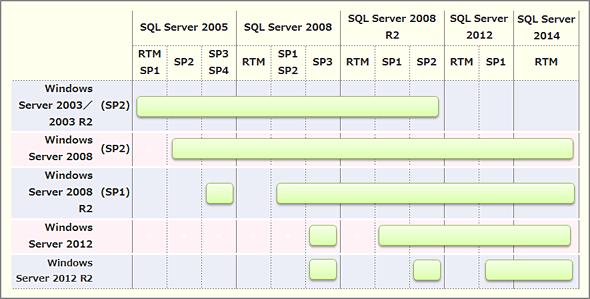 各Windows Serverで利用可能なSQL Serverのバージョン一覧
