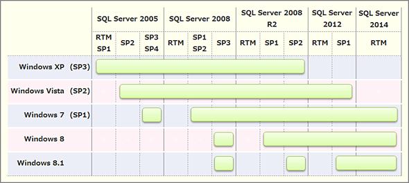 各WindowsクライアントOSで利用可能なSQL Serverのバージョン一覧