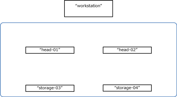 Ceph/RADOSのインストール、環境構築と接続テストまで (2/4):Ceph/RADOS