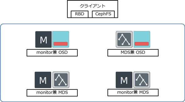 Ceph Storage Clusterの構成例(本連載第3回から引用)
