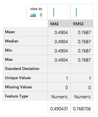 マッチボックスレコメンダーと検証の部分のPropertiesにある「Recommender prediction kind」を「Rating prediction」に変更したところ