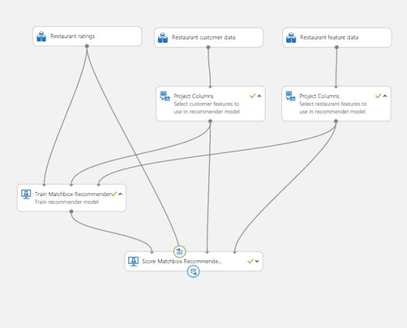 Webサービスとしてデプロイする構成のフローチャート