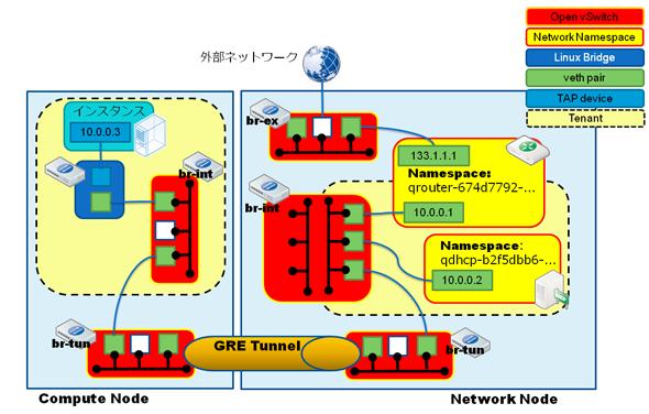 OpenStack Neutronとは何か?:いま覚えておくべきOpenStack Neutronの基本(1)(3/3 ページ)