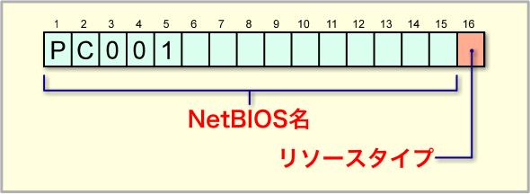 NetBIOS名とリソースタイプ