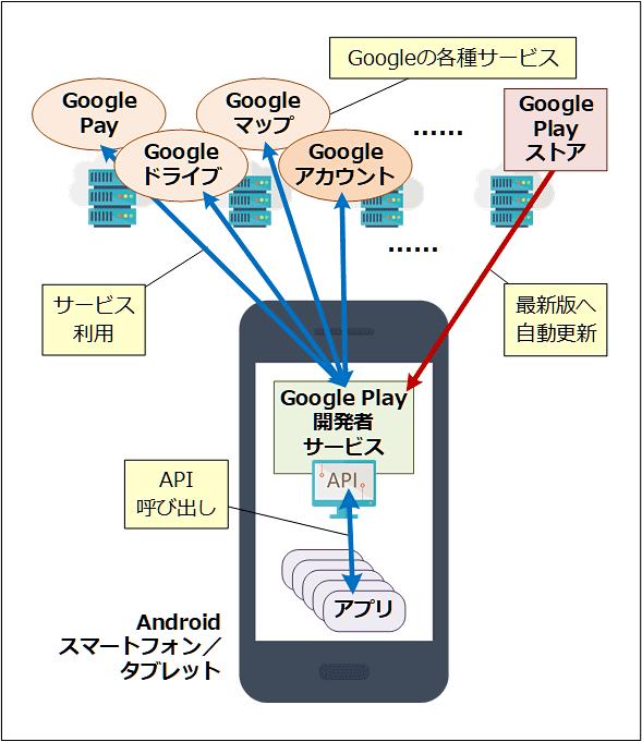 Google Play開発者サービスとは?