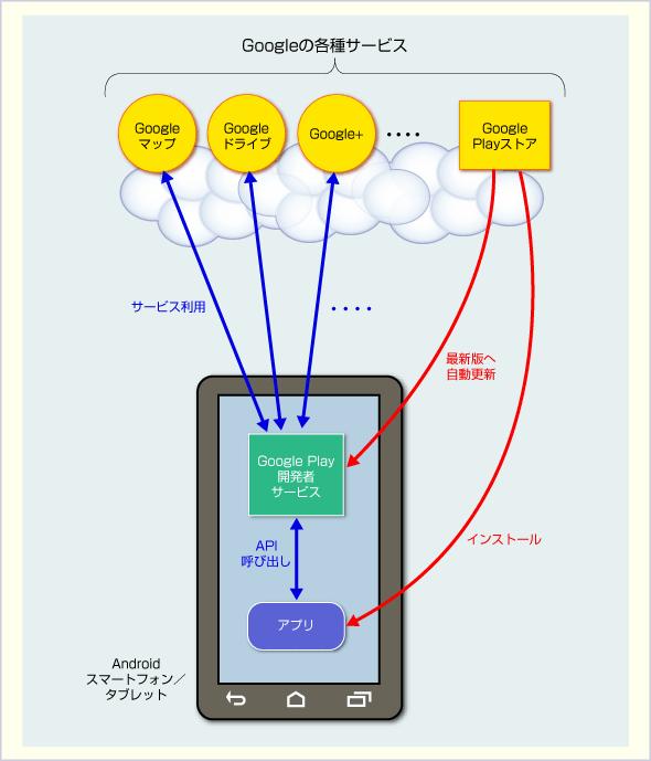 Google Play開発者サービスの役割と更新