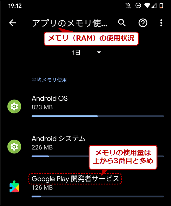 メインメモリ(RAM)の使用量が多めのGoogle Play開発者サービスの例