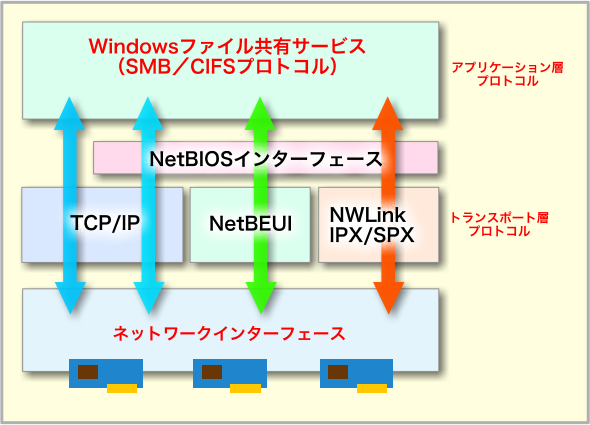 NetBIOSインターフェースとトランスポート層プロトコル
