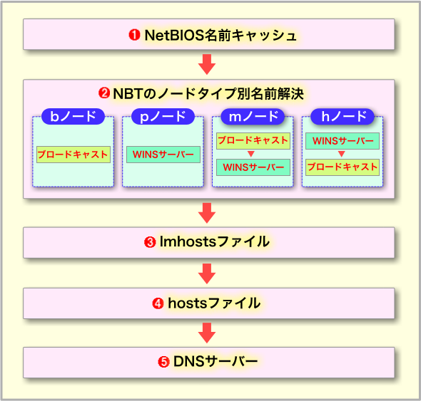 NBT環境における名前解決の順序