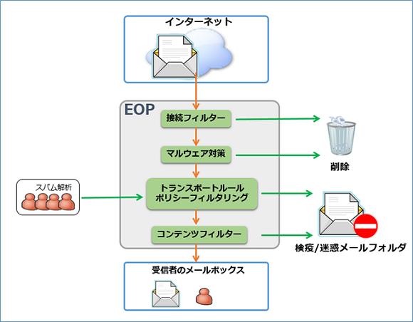 Office 365運用管理入門(3):Exchange Onlineでメールの