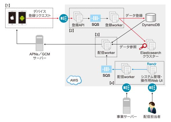 Node.jsのStream APIで大量プッシュ通知を高速化するテクニック (1/2)