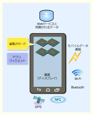 Androidスマートフォン/タブレットの消費電力に関係するハードウェアや機能