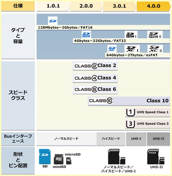 SDカードの規格を整理した図