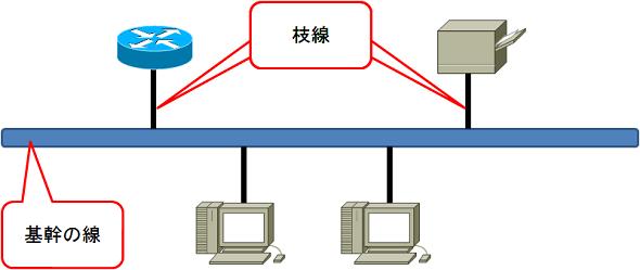 トポロジとメディアアクセス制御を理解する (1/2):CCENT/CCNA 試験 ...