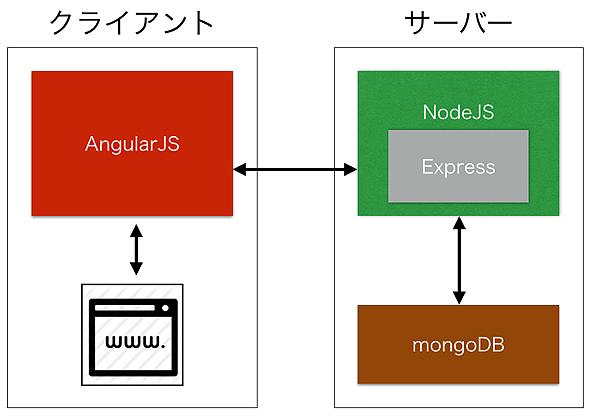 Node.jsのMVCフレームワーク「Express」の基礎知識とインストール (1/3):MEANスタックで始める