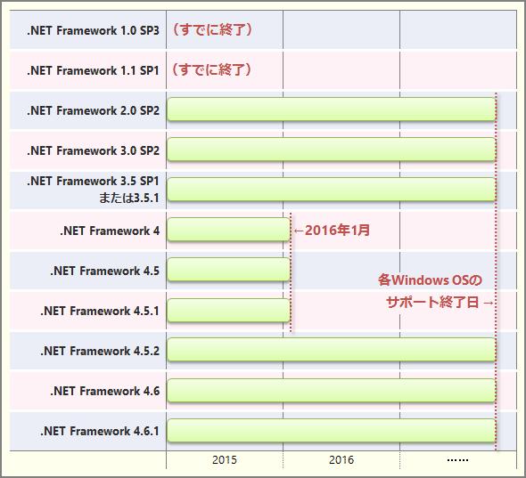 .NET Frameworkの各バージョンのサポート終了時期(概要)